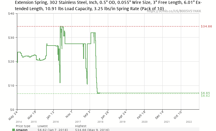 Extension spring 302 stainless steel inch 05 od 0055 wire amazon price history chart for extension spring 302 stainless steel inch 05 keyboard keysfo Images