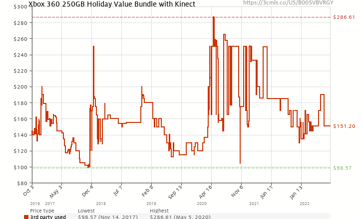 Amazon price history chart for Xbox 360 250GB Holiday Value Bundle with Kinect