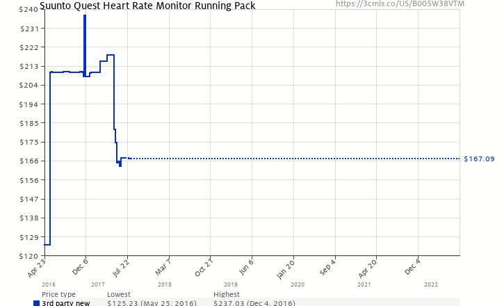 Suunto Quest Heart Rate Monitor Running Pack B005w38vtm Amazon