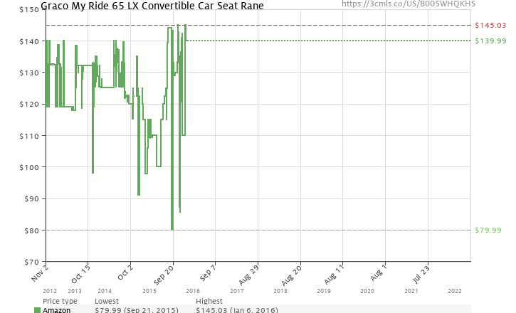 Amazon Price History Chart For Graco My Ride 65 LX Convertible Car Seat Rane B005WHQKHS