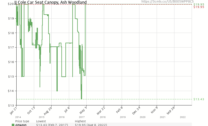 Amazon Price History Chart For JJ Cole Car Seat Canopy Ash Woodland B005WPP8CS