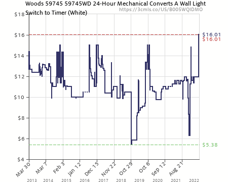 Woods in-Wall 24-Hour Mechanical Timer That Converts Wall Light Switch to Timer
