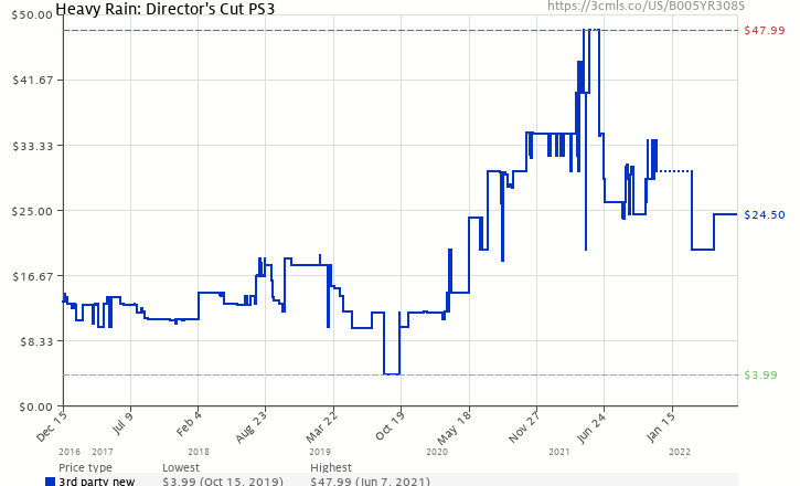 Amazon price history chart for Heavy Rain: Director's Cut