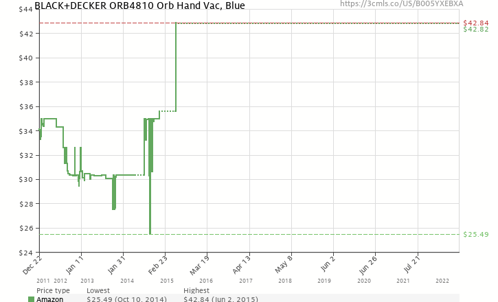 Amazon price history chart for Black & Decker ORB4810 Orb Hand Vac, Blue