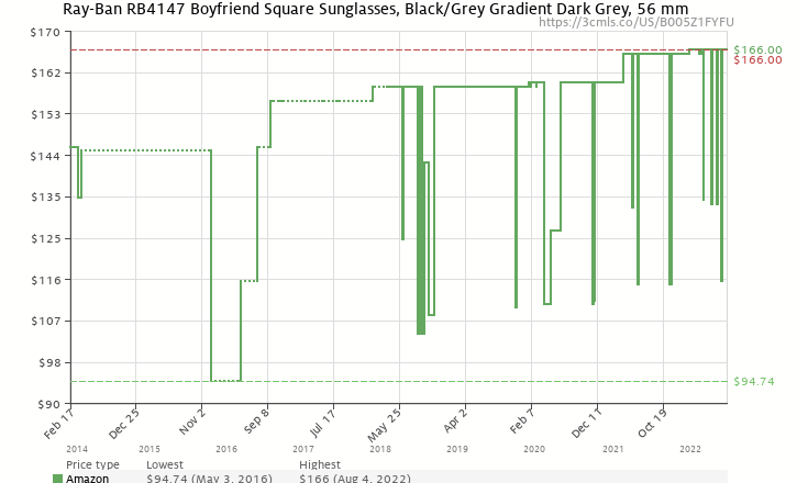 ae8e2edfb7a Amazon price history chart for Ray-Ban RB4147 - BLACK Frame CRYSTAL GREY  GRADIENT Lenses
