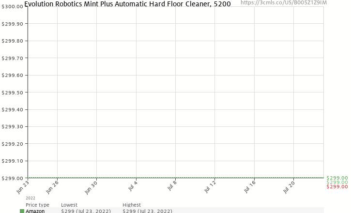 Amazon price history chart for Evolution Robotics Mint Plus Automatic Hard Floor Cleaner, 5200