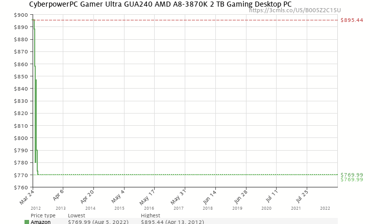 Amazon price history chart for CyberpowerPC Gamer Ultra GUA240 AMD A8-3870K 2 TB Gaming Desktop PC