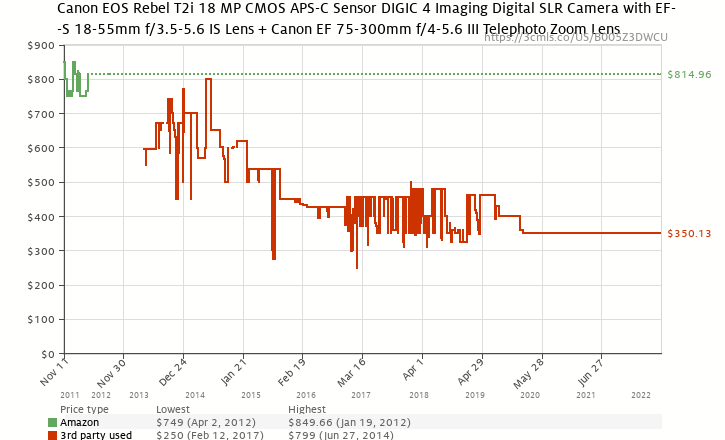 Amazon price history chart for Canon EOS Rebel T2i 18 MP CMOS APS-C Sensor DIGIC 4 Imaging Digital SLR Camera with EF-S 18-55mm f/3.5-5.6 IS Lens + Canon EF 75-300mm f/4-5.6 III Telephoto Zoom Lens