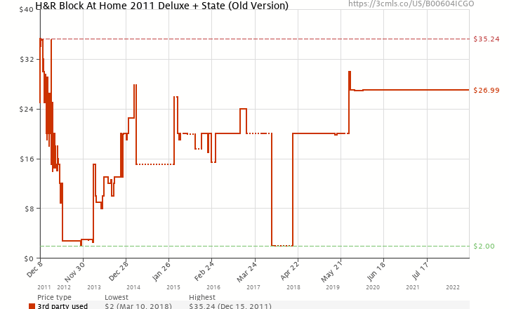 Amazon price history chart for H&R Block At Home 2011 Deluxe + State