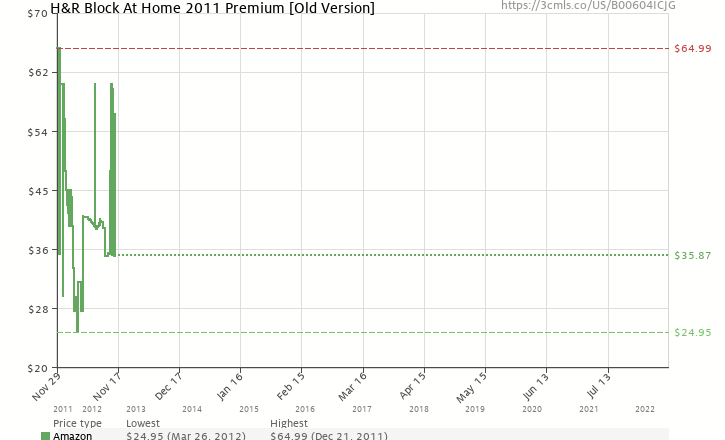 Amazon price history chart for H&R Block At Home 2011 Premium