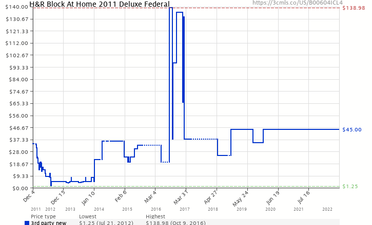 Amazon price history chart for H&R Block At Home 2011 Deluxe Federal