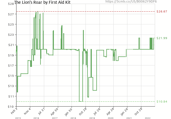 Price history of First Aid Kit – The Lion's Roar