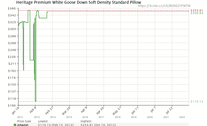 Amazon price history chart for Heritage Premium White Goose Down Soft Density Standard Pillow