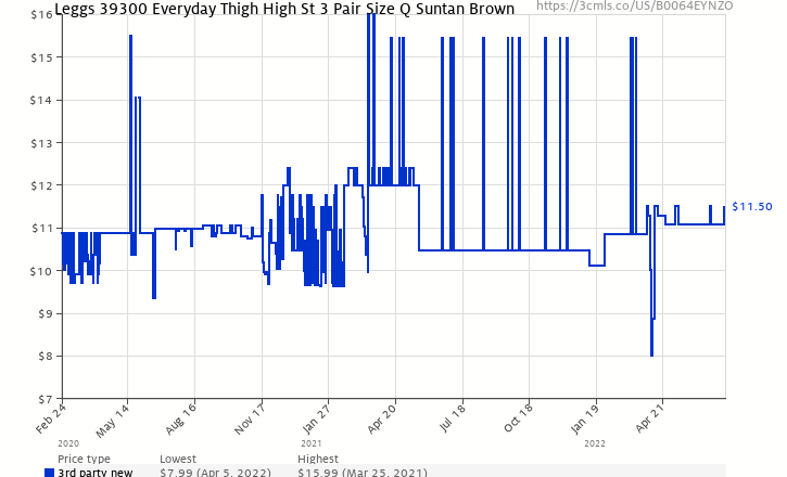 9f47c3d401d Amazon price history chart for Leggs 39300 Everyday Thigh High St 3 Pair  Size Q Suntan