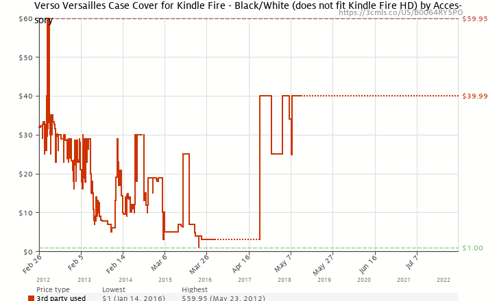 Amazon price history chart for Verso Versailles Case Cover for Kindle Fire - Black/White (does not fit Kindle Fire HD)