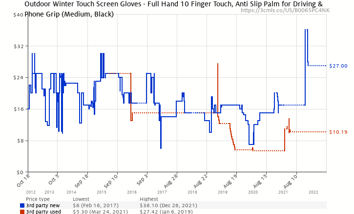 2fd49a0516 Amazon price history chart for GliderGloves Copper Infused Touch Screen  Gloves - Entire Surface Compatible with