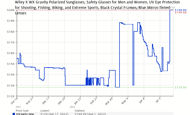 1ce2974b94a Amazon price history chart for Wiley X Gravity Sunglasses