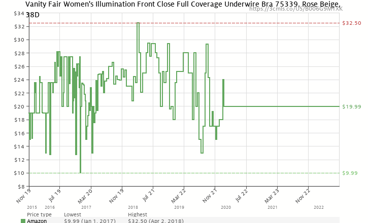cd7c8233ff Amazon price history chart for Vanity Fair Women s Plus Size Illumination  Front Close Full Coverage Underwire