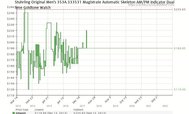 39cfdf544fdb Amazon price history chart for Stuhrling Original Men s 353A.333531  Magistrate Automatic Skeleton AM