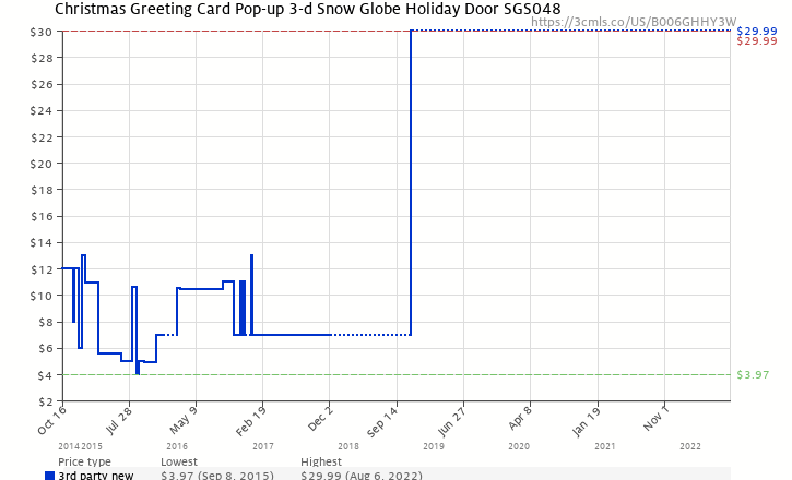 Christmas greeting card pop up 3 d snow globe holiday door sgs048 amazon price history chart for christmas greeting card pop up 3 d snow globe m4hsunfo