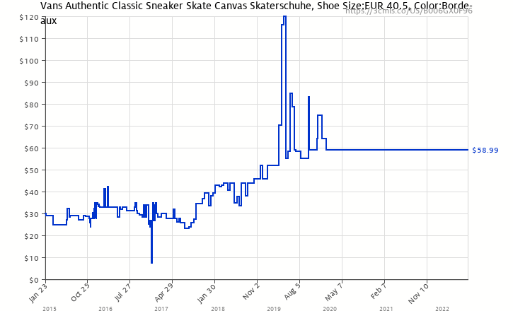 aab2136bef5 Amazon price history chart for Vans Authentic Classic Sneaker Skate Canvas  Skaterschuhe