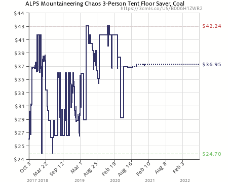 Amazon price history chart for ALPS Mountaineering Chaos 3-Person Tent Floor Saver (B006H1ZWR2  sc 1 st  CamelCamelCamel & ALPS Mountaineering Chaos 3-Person Tent Floor Saver (B006H1ZWR2 ...