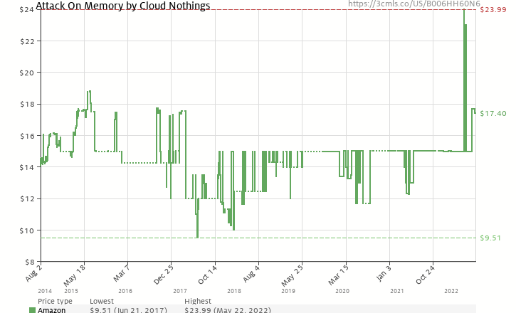 Amazon price history chart for Attack on Memory