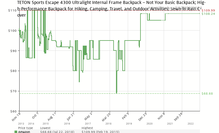 Amazon price history chart for TETON Sports Escape 4300 Ultralight Internal  Frame Backpack – Not Your 07b919d528cca