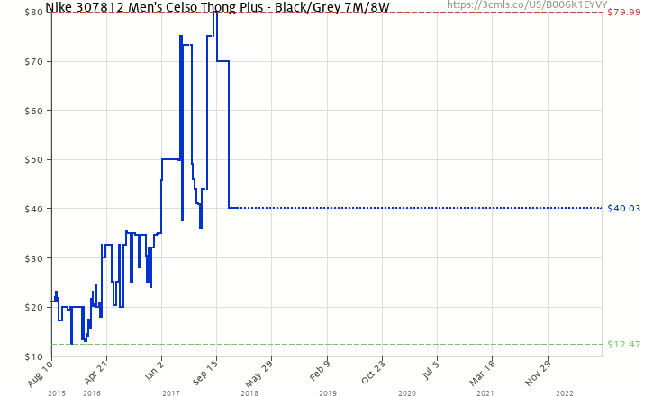 d7ecab556bb Amazon price history chart for Nike 307812 Men s Celso Thong Plus - Black Grey  7M