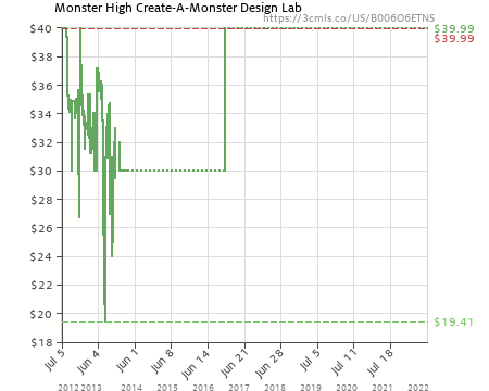 Monster High Create A Monster Design Lab B006o6etns Amazon Price