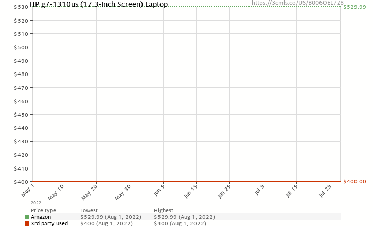 Amazon price history chart for HP g7-1310us (17.3-Inch Screen) Laptop