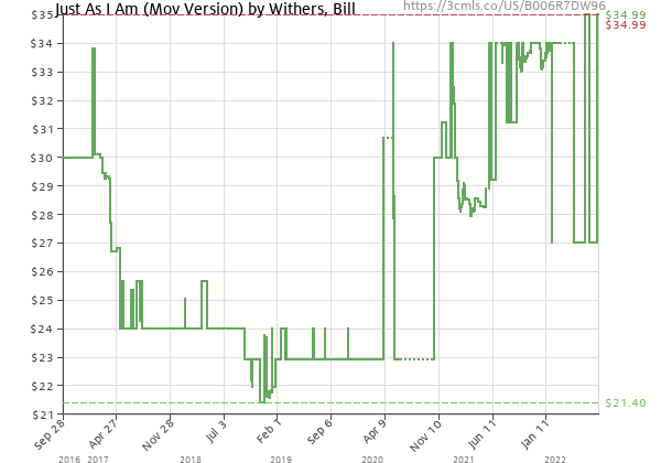 Price history of Bill Withers – Just As I Am Mov Version