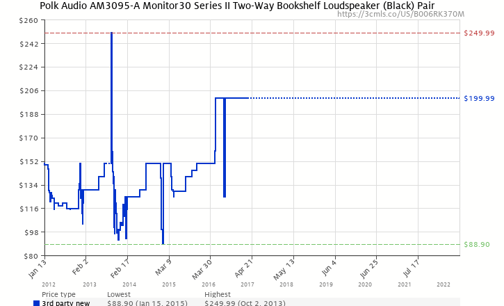 Amazon Price History Chart For Polk Audio AM3095 A Monitor30 Series II Two Way