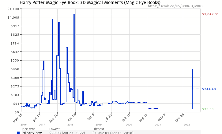 Amazon Price History Chart For Harry Potter Magic Eye Book 3D Magical Moments