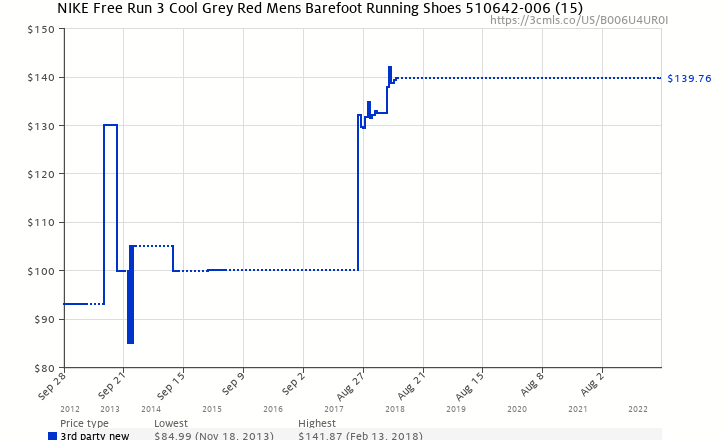 c3a6a8fa667 Amazon price history chart for NIKE Free Run 3 Cool Grey Red Mens Barefoot  Running Shoes