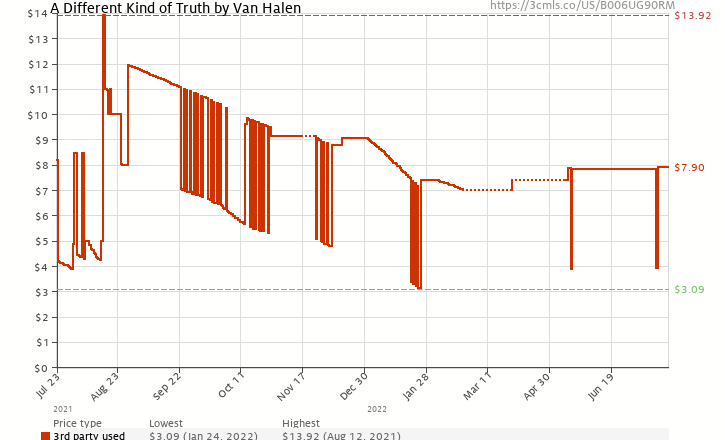Amazon price history chart for A Different Kind of Truth