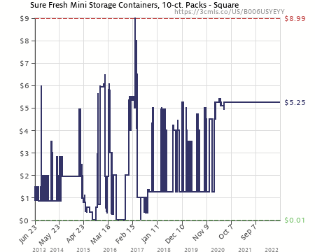 Amazon price history chart for Sure Fresh Mini Storage Containers 10-ct. Packs  sc 1 st  camelcamelcamel.com & Sure Fresh Mini Storage Containers 10-ct. Packs - Square ...