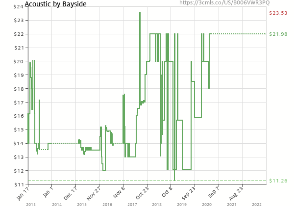 Price history of BAYSIDE – Acoustic