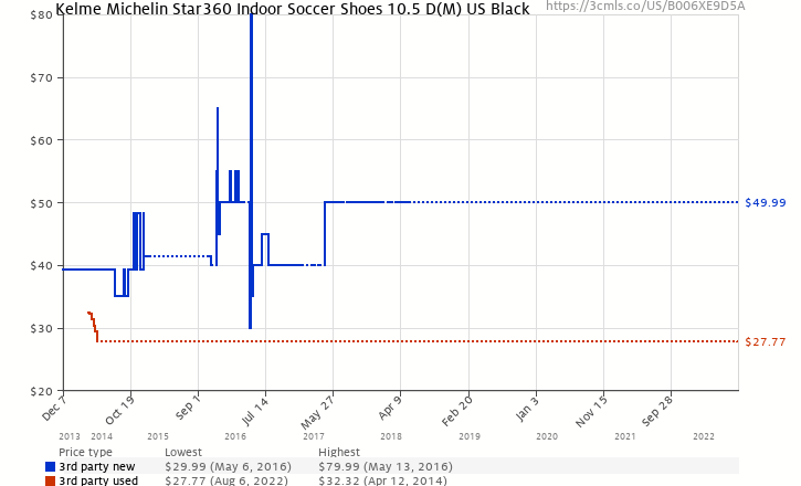 964f7088e08 Amazon price history chart for Kelme Michelin Star360 Indoor Soccer Shoes  10.5 D(M)