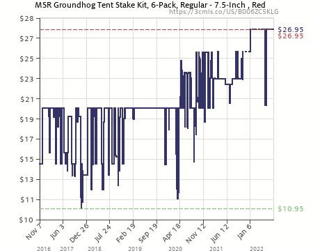 Amazon price history chart for MSR Groundhog Tent Stake Kit (B006ZC5KLG)  sc 1 st  camelcamelcamel.com & MSR Groundhog Tent Stake Kit (B006ZC5KLG) | Amazon price tracker ...