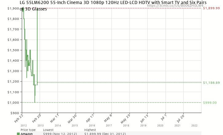 Amazon price history chart for LG 55LM6200 55-Inch Cinema 3D 1080p 120Hz LED-LCD HDTV with Smart TV and Six Pairs of 3D Glasses