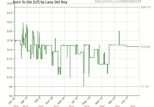 Price history of Lana Del Rey – Born To Die