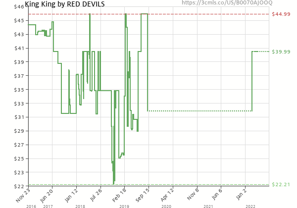 Price history of Red Devils – King King