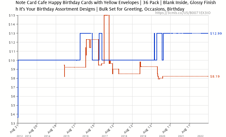 Amazon Price History Chart For Its Your Birthday