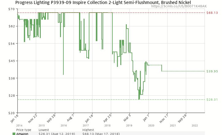 d3923f80dd1 Amazon price history chart for Progress Lighting P3939-09 Inspire  Collection 2-Light Semi
