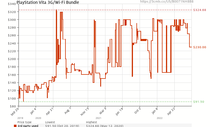 Amazon price history chart for PlayStation Vita 3G/Wi-Fi Bundle