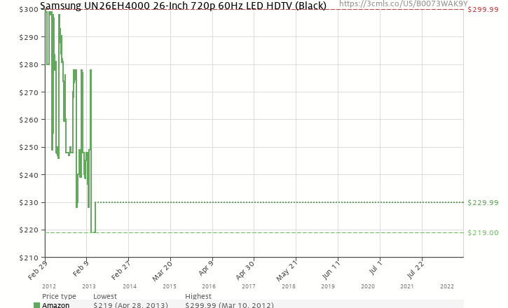 Amazon price history chart for Samsung UN26EH4000 26-Inch 720p 60Hz LED HDTV (Black)