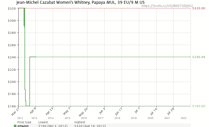 Amazon price history chart for Jean-Michel Cazabat Women's Whitney Sandal,Papaya Mul,39 EU/9 M US