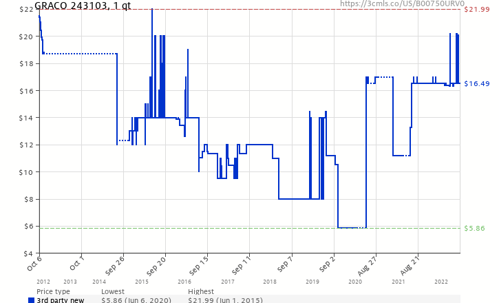 Amazon price history chart for GRACO 243103 f912713aa5a