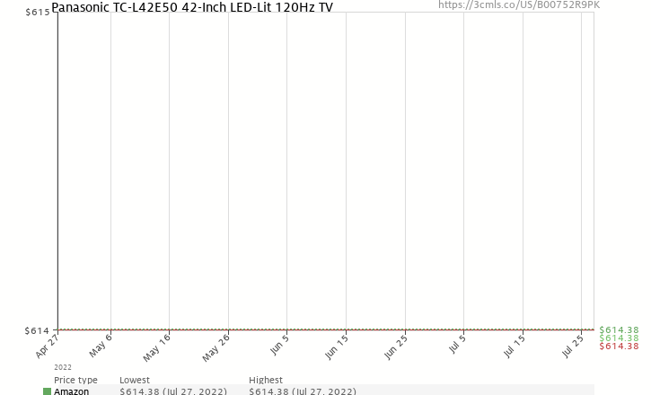 Amazon price history chart for Panasonic VIERA TC-L42E50 42-Inch 1080p 120Hz Full HD IPS LED-LCD TV